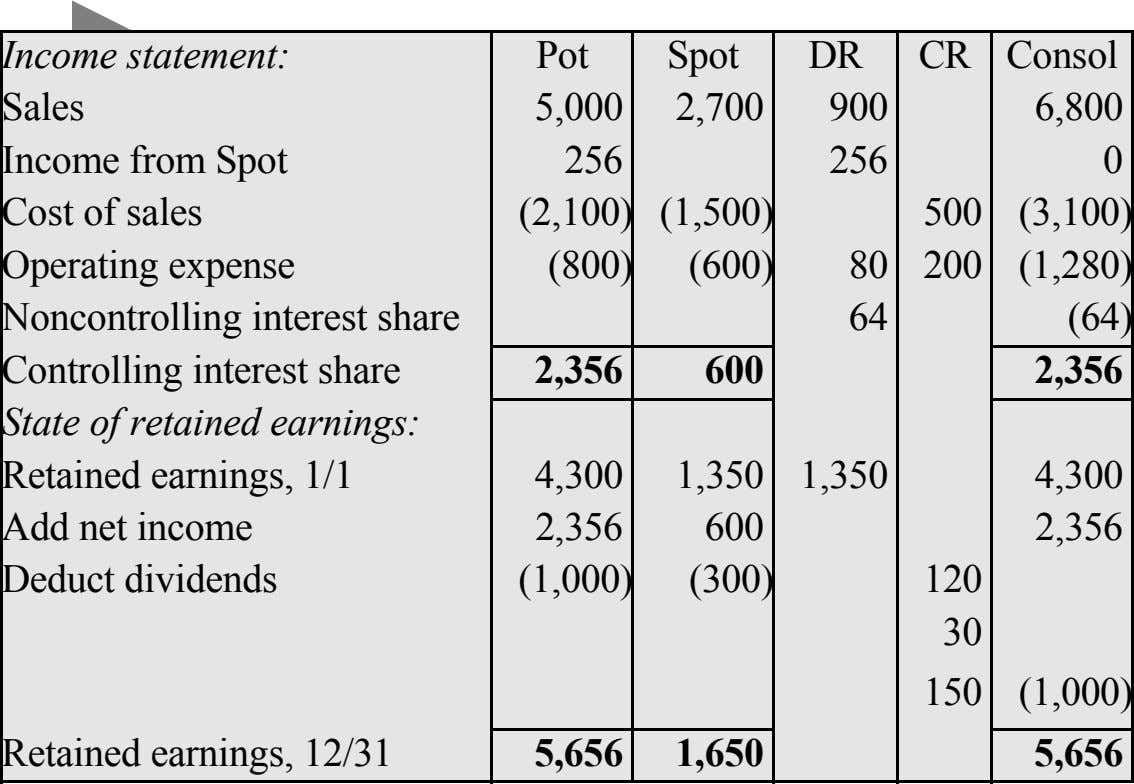Income statement: Pot Spot DR CR Consol Sales Income from Spot Cost of sales Operating expense