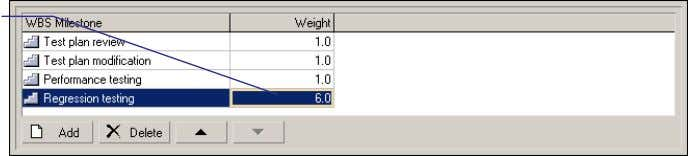 for the WBS element, it is assigned a heavier weight. The following example shows how the
