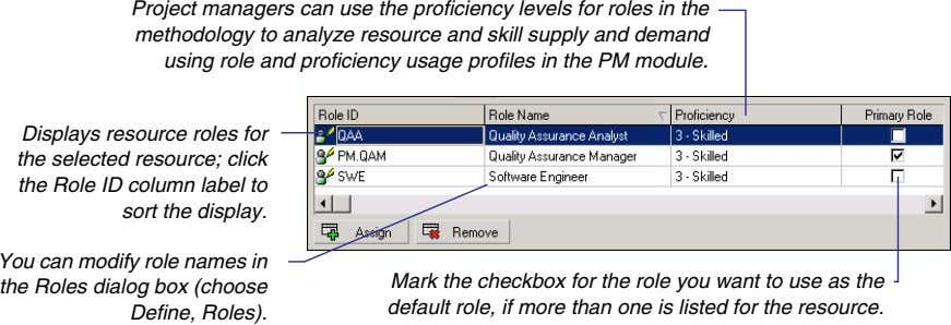 Project managers can use the proficiency levels for roles in the methodology to analyze resource