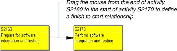 Drag the mouse from the end of activity S2160 to the start of activity S2170