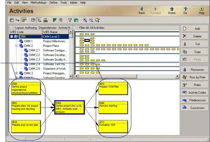 layout shows three predecessors and successors for the selected activity. Oracle Primavera P6 - Methodology Management