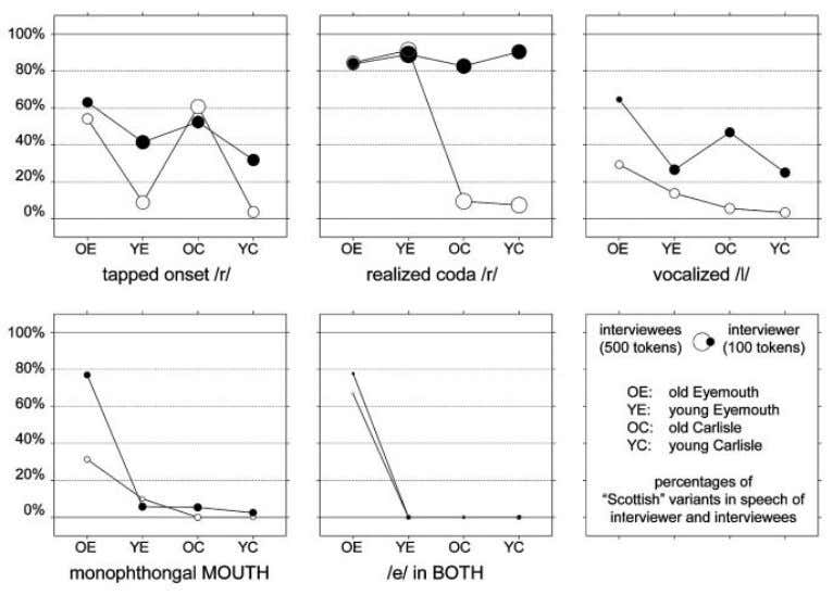 Watt et al. 277 Figure 1. Frequencies (%) of tapped onset /r/, coda /r/, vocalized /l/,