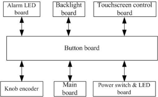 The following diagram shows the button board connections. Knob The knob can be pressed, or rotated