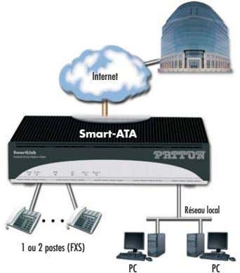 Internet Smart-ATA Réseau local 1 ou 2 postes (FXS) PC PC