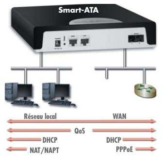 Smart-ATA Réseau local WAN QoS DHCP DHCP NAT/NAPT PPPoE
