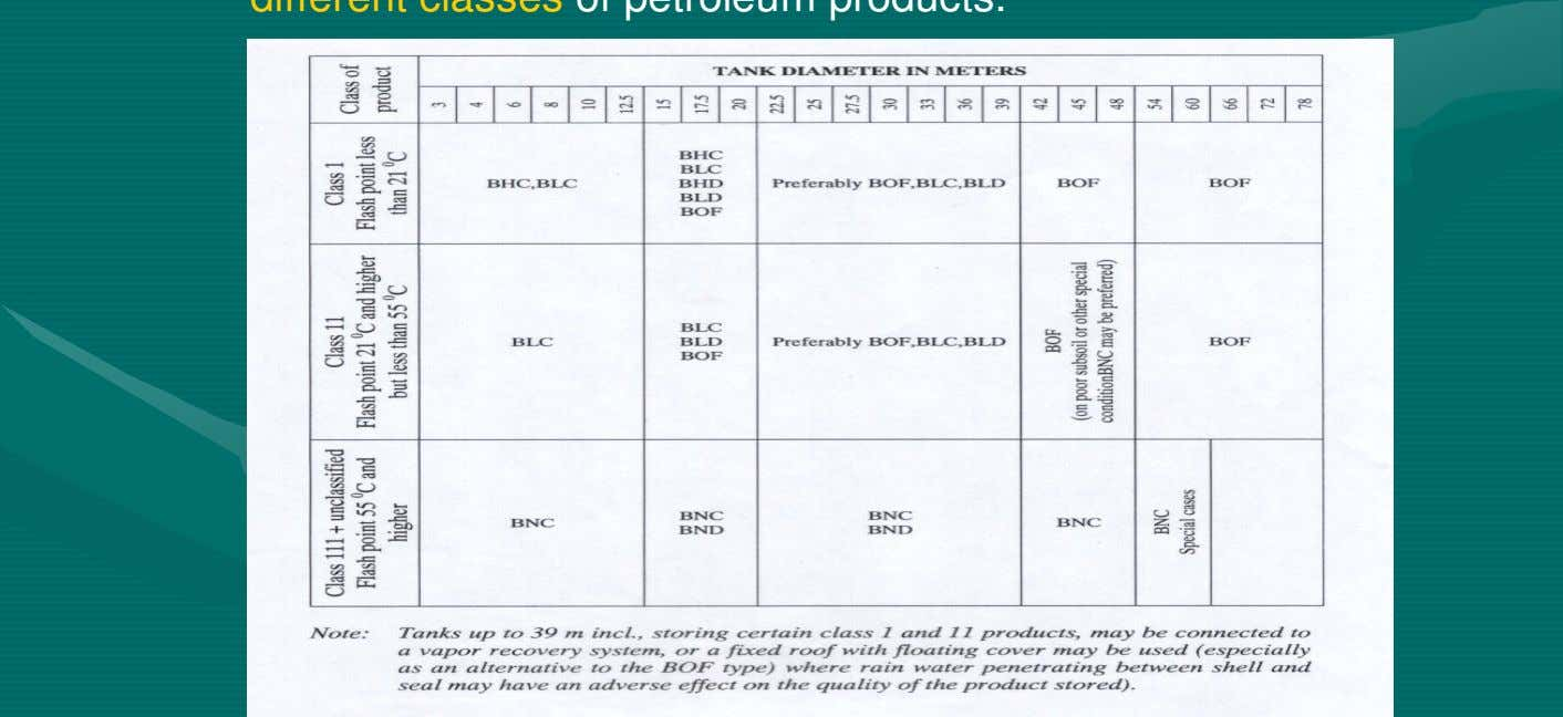 2.2.1 General The types and ranges of tanks recommended for storage of different classes of petroleum