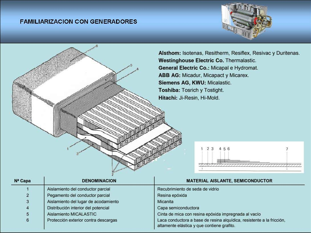 Alsthom: Isotenas, Resitherm, Resiflex, Resivac y Duritenas. Westinghouse Electric Co. Thermalastic. General Electric