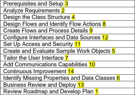 Prerequisites and Setup 3 Analyze Requirements 2 Design the Class Structure 4 Design Flows and