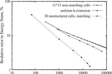 100 11*11 non-matching cells uniform h-extension 30 unstructured cells, matching 10 1 10 100 1000 10000