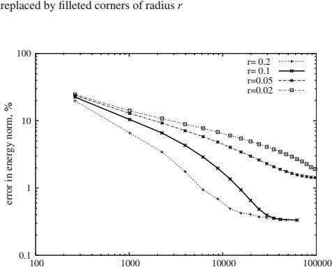 replaced by filleted corners of radius r 100 r= 0.2 r= 0.1 r=0.05 r=0.02 10 1