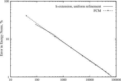 100 h-extension, uniform refinement FCM 10 1 10 100 1000 10000 100000 E orr r ni