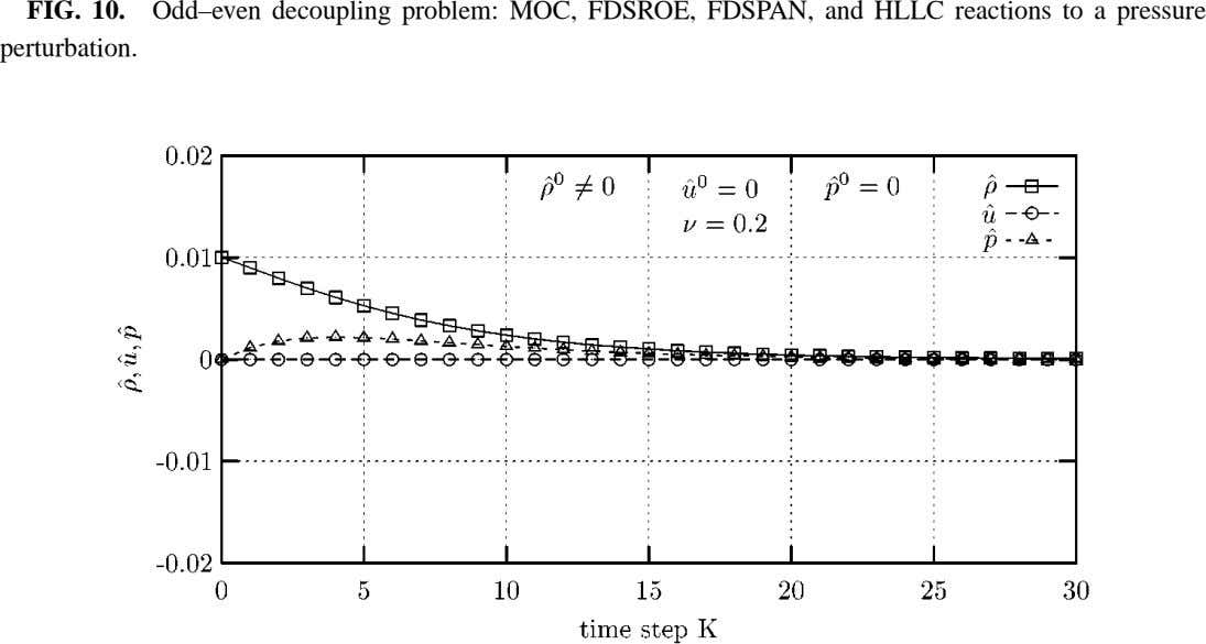 FIG. 10. Odd–even decoupling problem: MOC, FDSROE, FDSPAN, and HLLC reactions to a pressure perturbation.