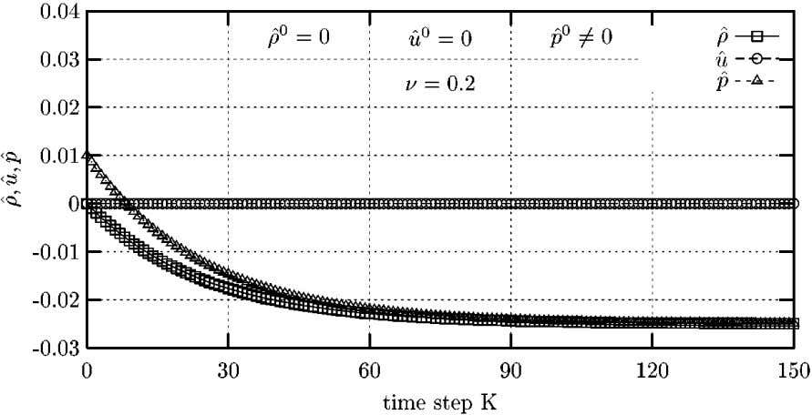 286 PANDOLFI AND D'AMBROSIO FIG. 15. Odd–even decoupling problem: AUSM-VEL reaction to a density perturbation. for