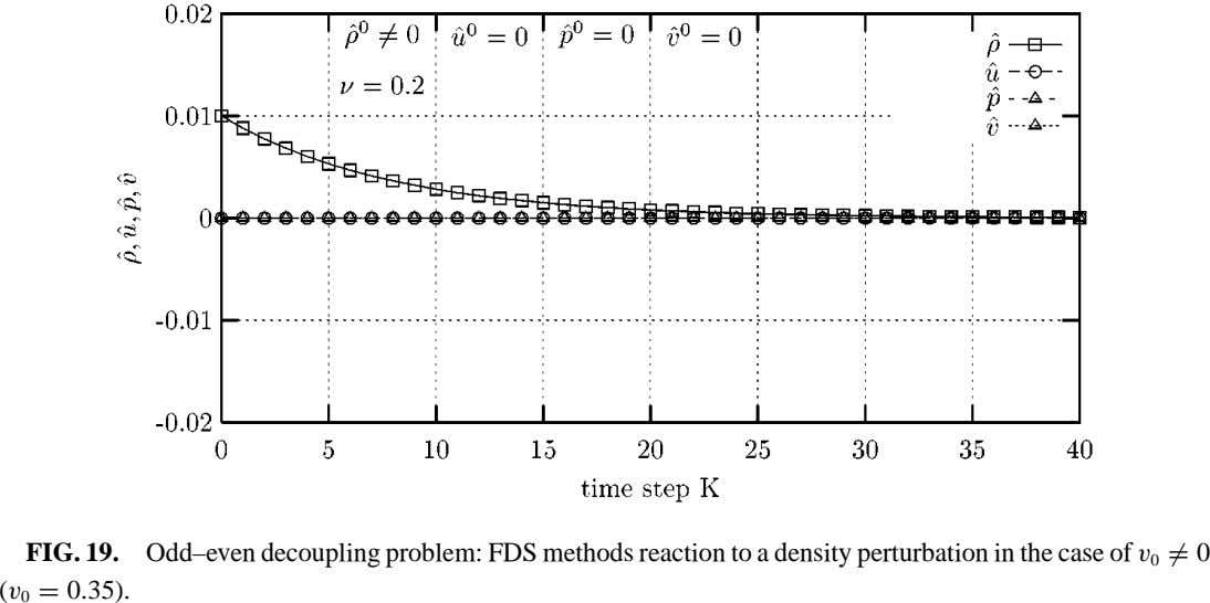 FIG. 19. Odd–even decoupling problem: FDS methods reaction to a density perturbation in the case of