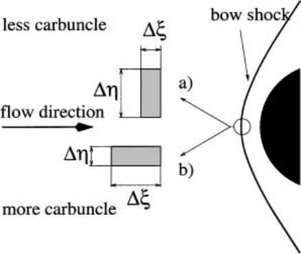 UPWIND METHODS AND CARBUNCLE PHENOMENON FIG. 4. Supersonic viscous flow around a blunt body at M
