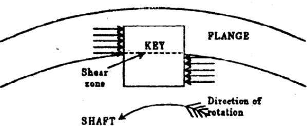GATE-2. Ans. (a) Shear is the domina nt stress on the key Welded joints GATE-3 .