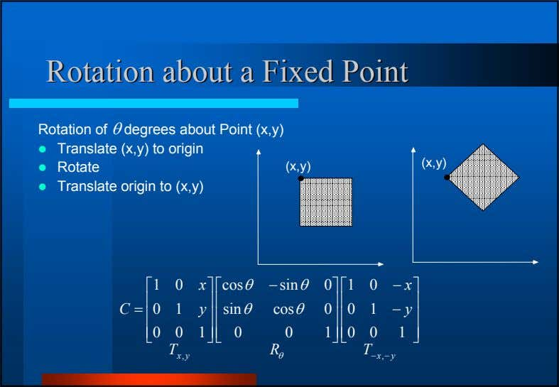 RotationRotation aboutabout aa FixedFixed PointPoint Rotation of degrees about Point (x,y) Translate (x,y) to origin