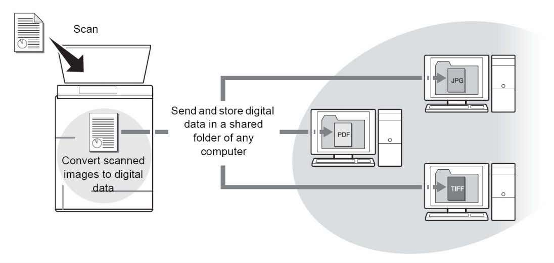 data and sent simply by touching a button in the One-Touch screen. SMB uses Ports: 135,