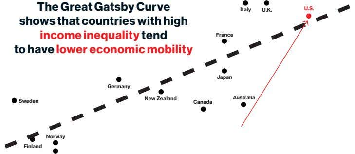 The Great Gatsby Curve shows that countries with high income inequality tend to have lower