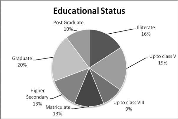 Intercity comparative on existence of Elder Abuse (%) – (Graph 2) Educational Status of those who