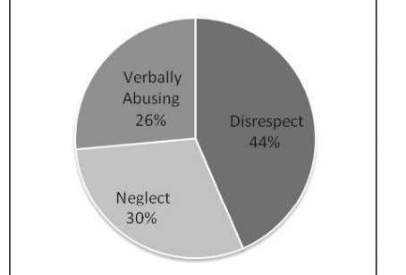 Type of Abuse Faced 44% respondents identified disrespect as the most common form of abuse, 30%