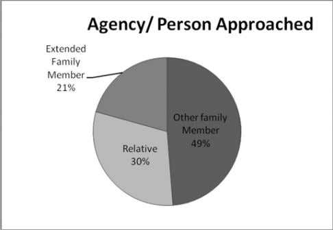 Out of those who reported abuse, 49% stated 'other family member' as their first choice to