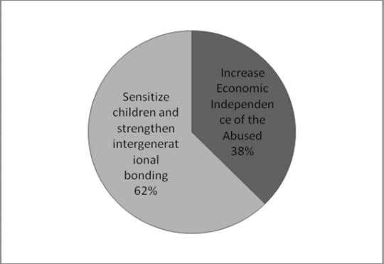 Suggestions for effective measures to deal with Elder Abuse (%) – (Chart 7) Awareness about Existing