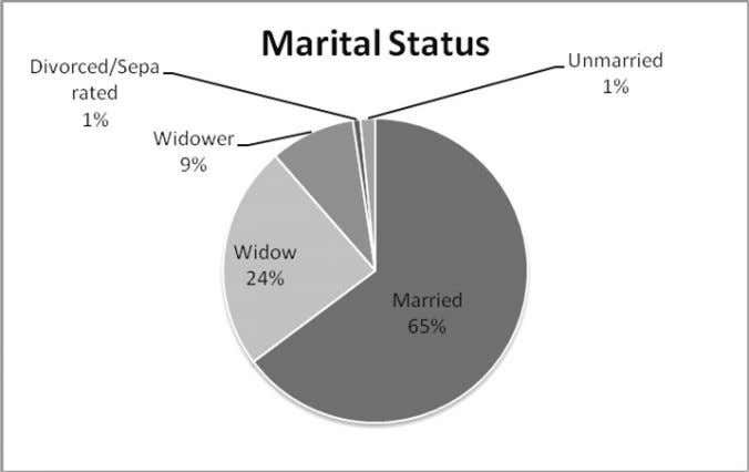 Marital Status 65% of the respondents were married. 24% were widows and 9% widowers. 1% divorced