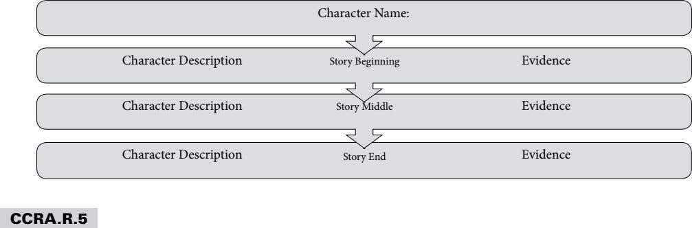 Character Name: Character Description Story Beginning Evidence Character Description Story Middle Evidence