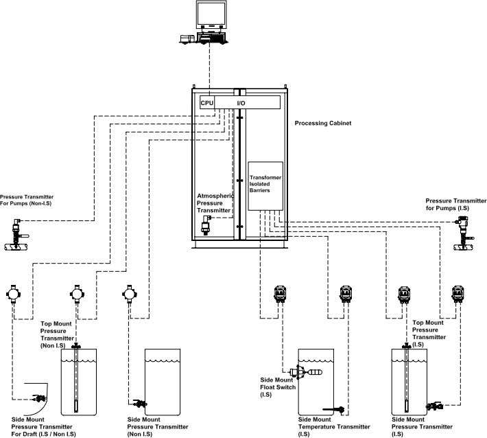 SYSTEM OVERVIEW The processing unit serves as the brain for all tank gauging systems. It tabulates