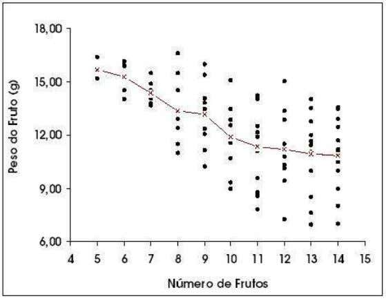 Figura 28: Diagrama de dispers˜ao do n´umero de frutos por ´arvore versus o peso do