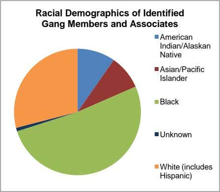 Racial Demographics of Identified Gang Members and Associates American Indian/Alaskan Native Asian/Pacific Islander