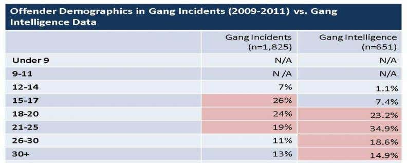 in gang-involved crimes or the overall population of Tacoma: Figure 6. City of Tacoma & Gang