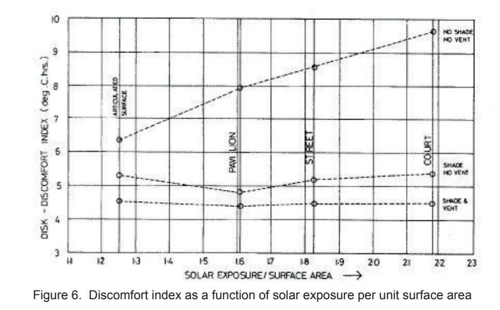 Figure 6. Discomfort index as a function of solar exposure per unit surface area