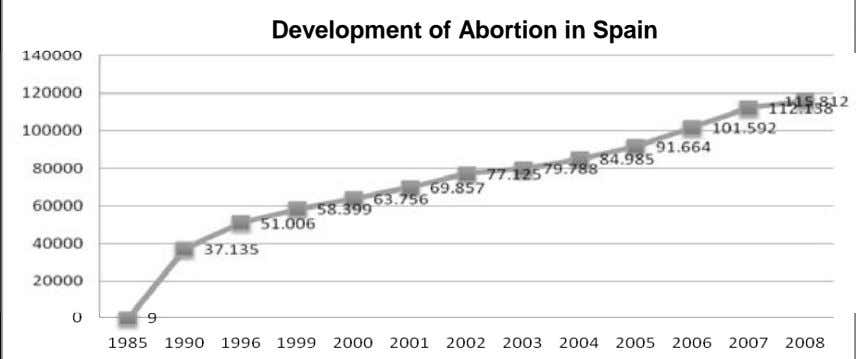 Development of Abortion in Spain