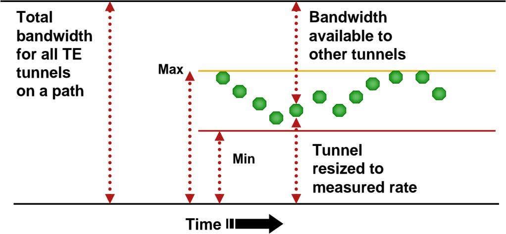 Total bandwidth for all TE tunnels on a path Bandwidth available to other tunnels Max