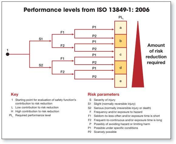 Performance levels from ISO 13849-1: 2006 PL r P1 a F1 P2 S1 b P1