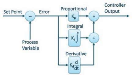 regulation tasks that otherwise would be done manually. The Parallel PID Controller Algorithm Using temperature as