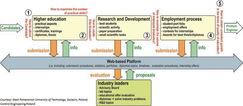 Diagram: Resources flow during the educational process—modeling the pathways of industry-academia partnership. mutually
