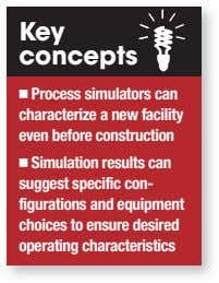 Key concepts Process simulators can characterize a new facility even before construction Simulation results can