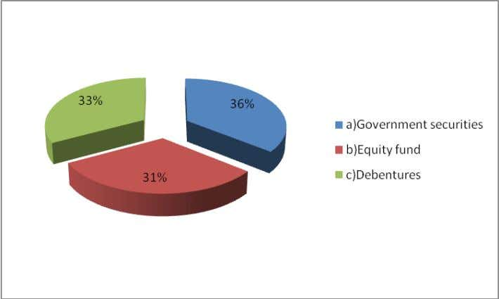∑ customers have somewhat equal preference for Government securities, debentures and equity fund. As they like
