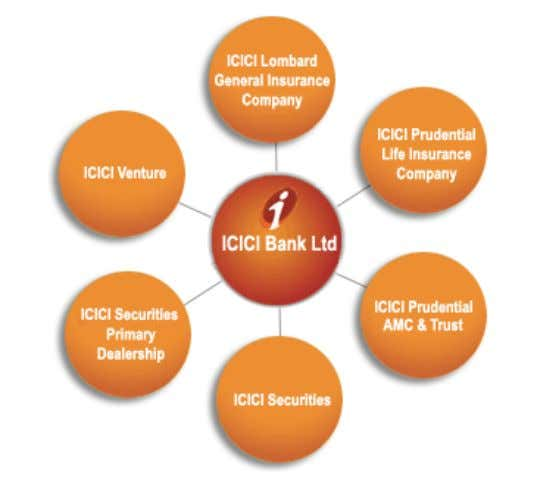 ICICI Group ICICI Bank also has banking subsidiaries in UK, Canada and Russia Bank Profile:- In