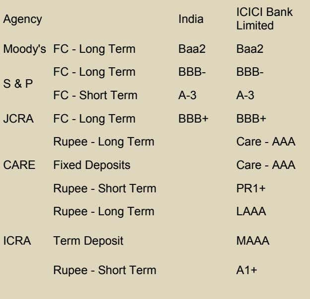 ICICI Bank Agency India Limited Moody's FC - Long Term FC - Long Term Baa2 Baa2