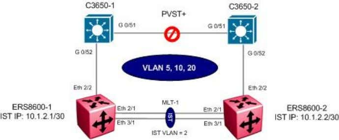 Cisco PVST+ to Avaya Switch Cluster Configuration Example For this configuration example, two Cisco 3650 switches