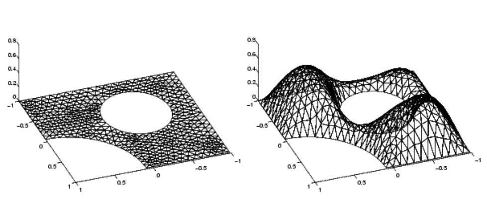 Basics of the Finite Element Method A Triangular Mesh (left) and a Continuou s Piecewise Linear