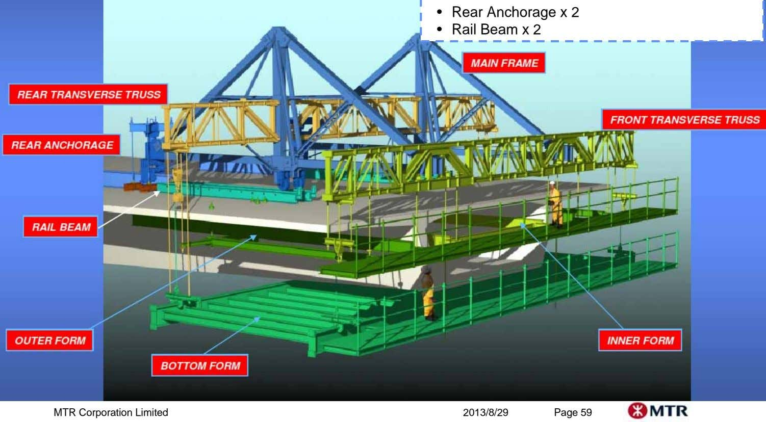 • Rear Anchorage x 2 • Rail Beam x 2 MTR Corporation Limited 2013/8/29 Page