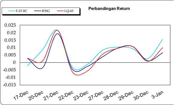 Perbandingan Return F-25 BC IHSG LQ-45 0.025 0.02 0.015 0.01 0.005 0 -0.005 -0.01 -0.015