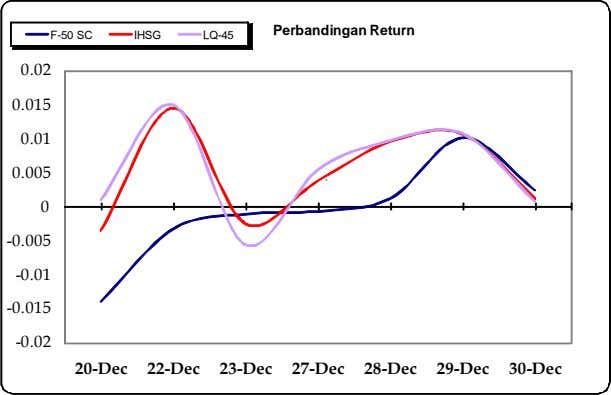 Perbandingan Return F-50 SC IHSG LQ-45 0.02 0.015 0.01 0.005 ` 0 -0.005 -0.01 -0.015