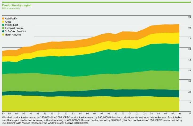 GRAFICO N° 45: PRODUCCION DE PETROLEO POR REGION. FUENTE: STATISTICAL REVIEW OF WORLD ENERGY 2009