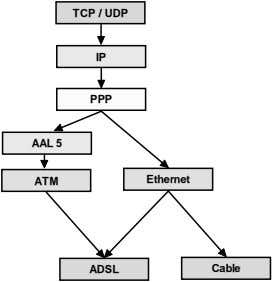 TCP / UDP IP PPP AAL 5 ATM Ethernet ADSL Cable